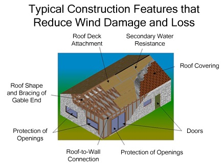 typical construction features that reduce wind damage and loss